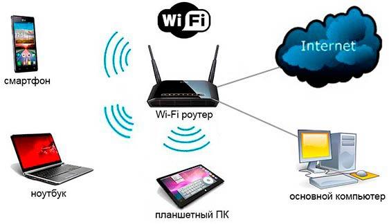 Как создать сеть интернета если интернет проводной и нет роутера